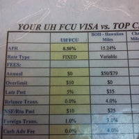 ... Photo taken at University Of Hawaii Federal Credit Union by Damian D. on 8/ ...