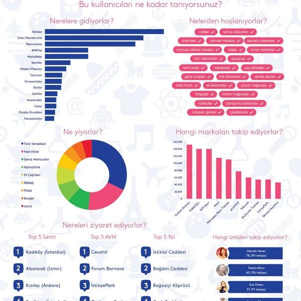 #Foursquare 'in #Türkiye'de 7.2 Milyon kullanıcı ve ortalama 1.8 Milyon check-in 'i bulunuyor.
