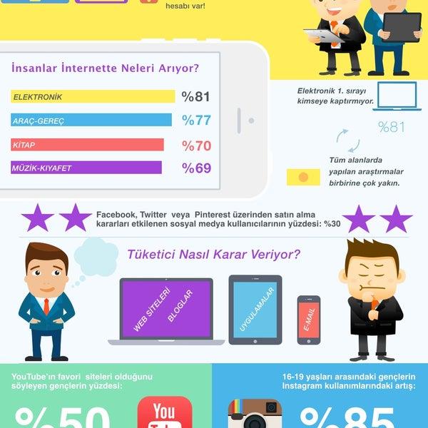 İnternet başında en çok zaman geçiren 16. ülkeyiz, bu durum pazarlama faaliyetlerine yön verme açısından önemli...