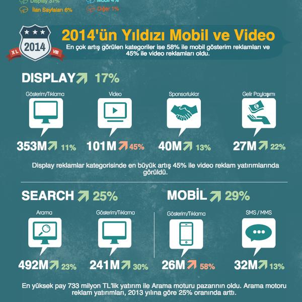 #Türkiye'de dijital reklam harcamaları 2014 Yılında 1,409 Milyon TL olduğunu biliyor muydunuz? Kaynak: IAB Türkiye