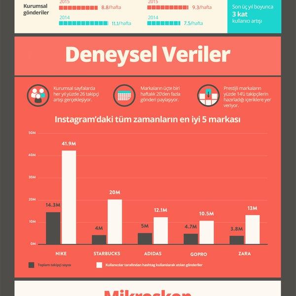 Firmalar için #instagram'ın önemi bu #infografik'te... via #Kissmetrics #sosyalmedyaco