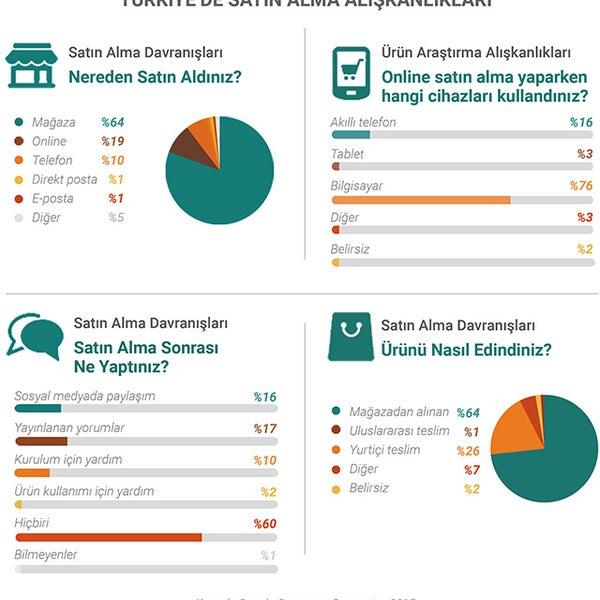 Potansiyel müşterilerinizin satın alma davranışları ve alışkanlıklarına Google'ın www.consumerbarometer.com sayfası ile kolayca erişebilirsiniz.