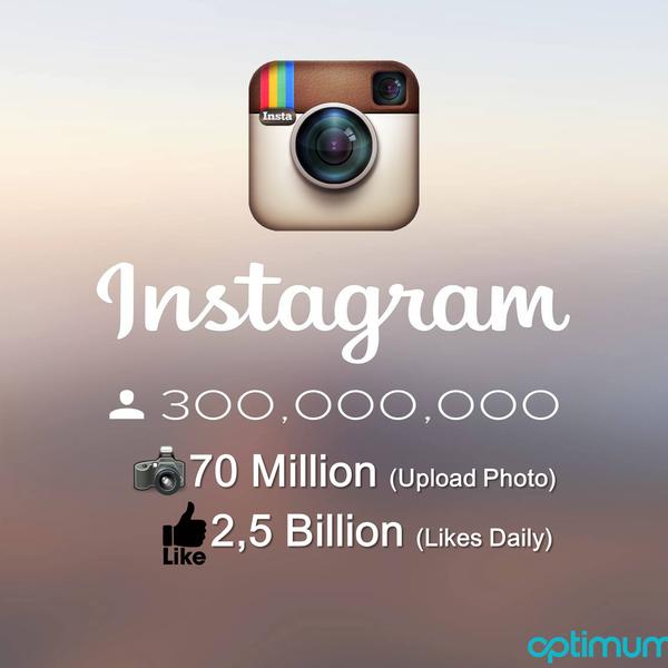 Günde 70 milyon fotoğraf yüklendiği ve bu fotoğrafların günde 2.5 milyar beğeni aldığı, Popüler fotoğraf paylaşım uygulaması #Instagram'ın aktif kullanıcı sayısı 300 milyona ulaşmış...
